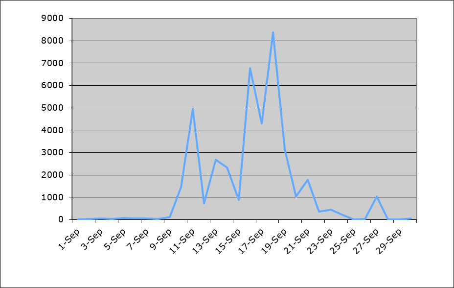 Each broad-winged hawk plotted since 2003